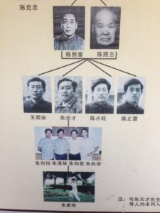 Chen lineage with Grandmasters Chen Zaopei and Chen Zhaokui and Chen Zhaopei on top and four Warriors and Zhu's four sons